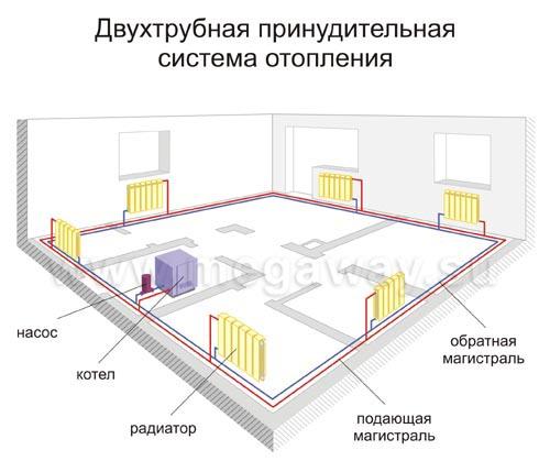 Ленинградская система отопления своими руками